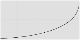 Bezier Curves in Ableton